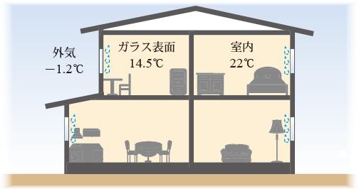 高気密高断熱住宅は結露しにくい