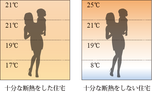 室内上下の温度差が少なくなり快適