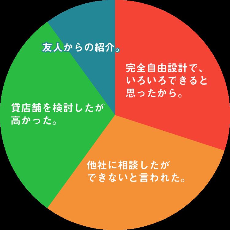 店舗併設型住宅(燕市・三条市)のグラフ